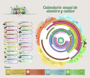 Infografia Calendario de cultivos anual