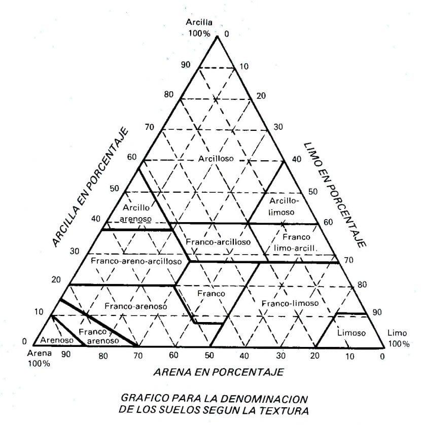 Triángulo de proporción de los componentes del suelo
